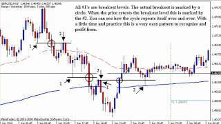 Forex Trading  - Breakout Pattern on GBPUSD