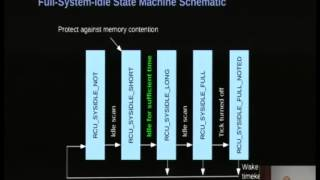 Bare-Metal Multicore Performance in a General-Purpose Operating System [linux.conf.au 2014]