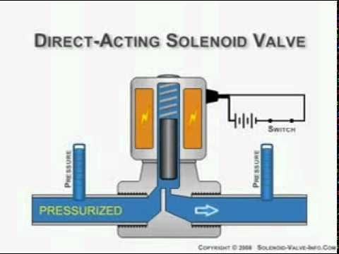 Funcionamiento valvula solenoide