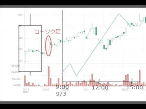 3分でわかる株価チャートの見方