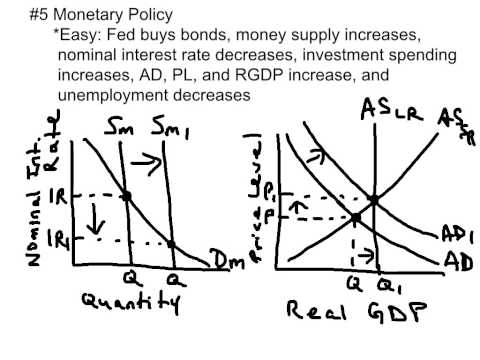 Top 10 AP Macroeconomics Exam Concepts To Know