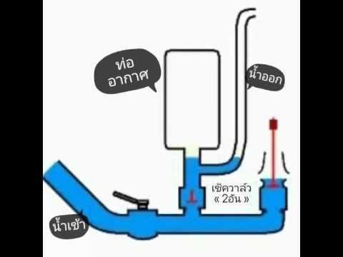 เครื่องตะบันน้ำอย่างง่ายและราคาถูก!!!