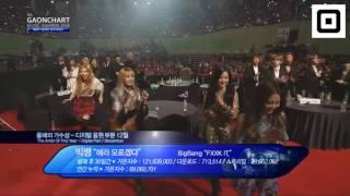 170222 BIGBANG - Artist Of The Year    Gaon Chart Awards