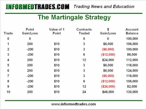 Martingale binary options excel