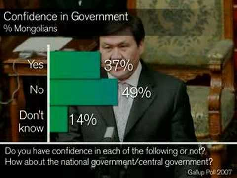 Mongolians Distrust Government and Elections