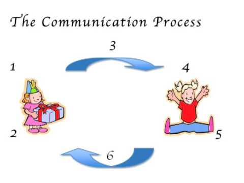 theories of communication in health and social care Discuss the theories of communication in health and social care there are many theories of communication, everyone have different opinions on the way we communicate by processing informatio full description.