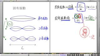 高校物理解説講義:「弦と気柱の振動」講義6