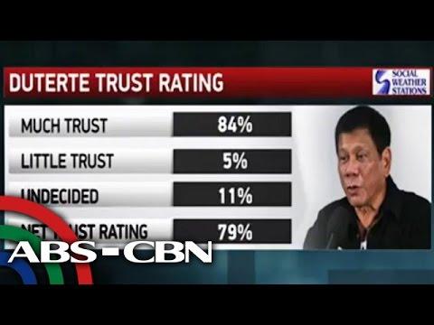 News Now: Duterte gets 'excellent' trust rating: SWS