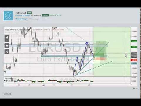 ¿Estudias el gráfico para ver a dónde irá el precio o para decirle a dónde debe ir?