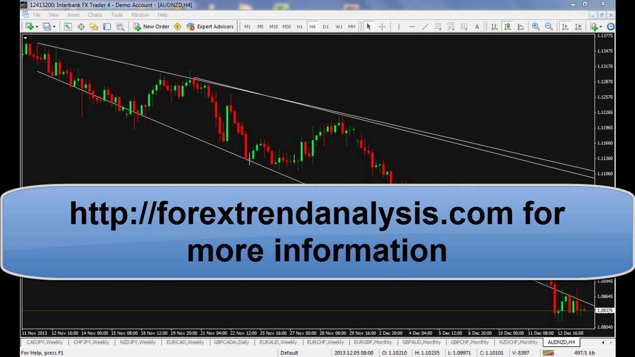 Commodity futures trading strategies india