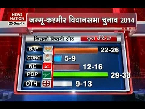 News Nation Exit Poll: BJP fights tough, PDP emerges as largest party in J&K