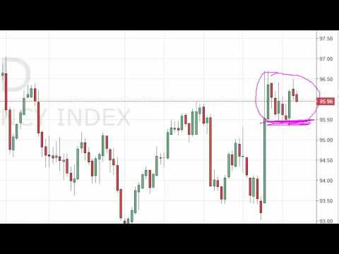 US Dollar Index Technical Analysis for July 8 2016 by FXEmpire.com