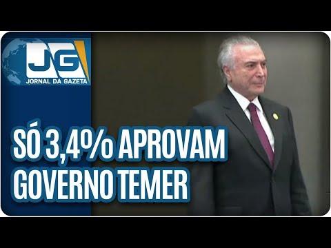 Só 3,4% aprovam o governo Temer
