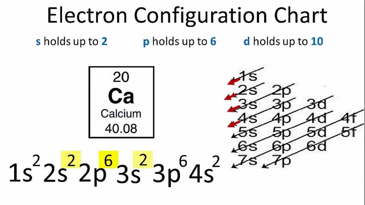 structure electronique du calcium