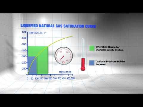 LNG Segment 2: Liquefied Natural Gas Characteristics