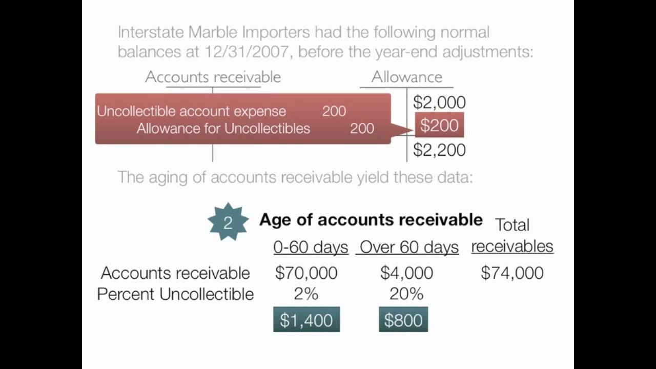 accounting for uncollectibles  allowance method