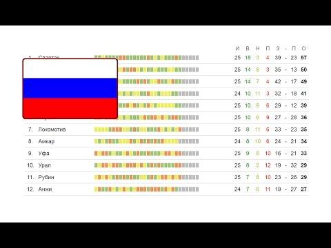 Футбол. Чемпионат России 26 тур. РФПЛ. ЦСКА Спартак. Турнирная таблица и результаты