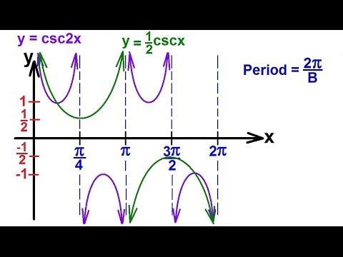 PreCalculus - Trigonometry (50 of 54) Graph y=csc2x