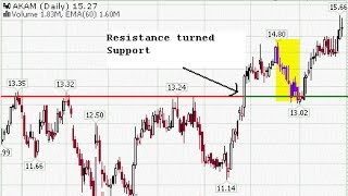 How to Use and Draw Support and Resistance Levels