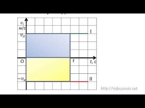 Графики зависимости кинематических величин от времени при равномерном и равноускоренном движении