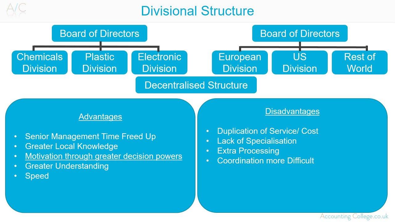 DivisionalOrganisationalStructureAZOfBusiness