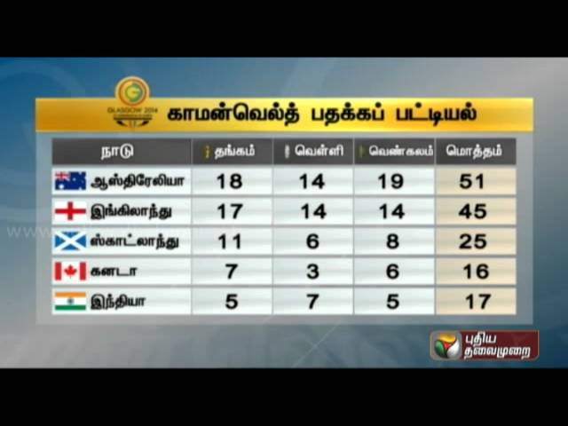 Commonwealth Games 2014 Medal Table
