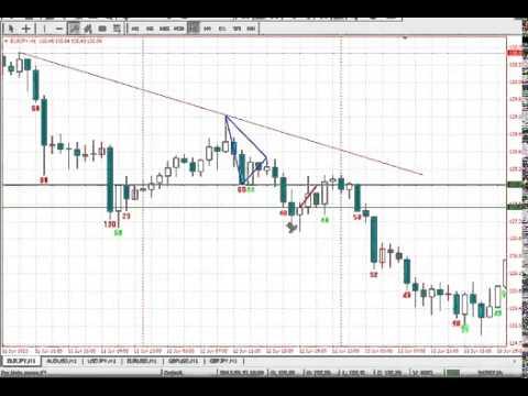 Forex Charts & Rates DailyFX