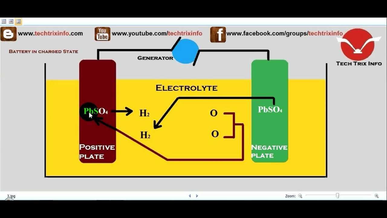 Car Battery Reaction