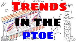 Periodic Table of Elements - Trends (atomic size, ionization energy, electronegativity, ion size)