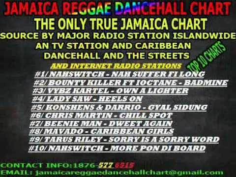 Jamaica Reggae Dancehall Chart Top 10 ( January 11 2013 )