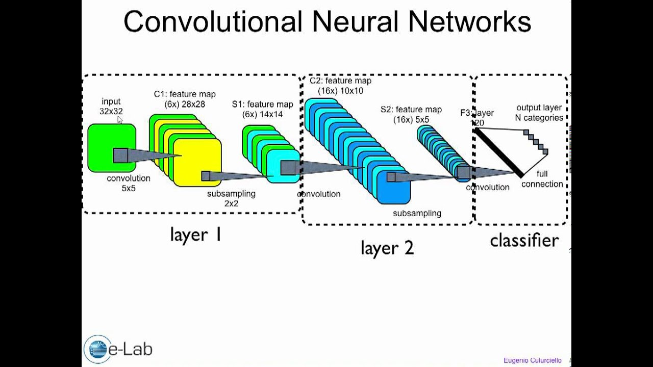 Artificial and robotic vision - lecture3_1 - convolutional ...