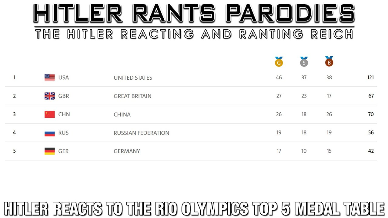 Hitler reacts to the Rio Olympics top 5 medal table (GIF)