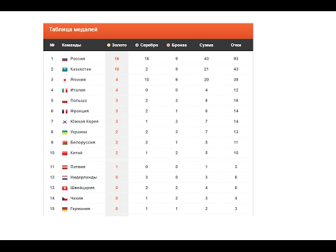 Универсиада 2017 результаты, таблица, медальный зачет