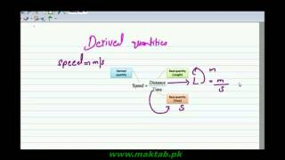 F Sc  Physics Book1, CH 1, LEC 1  Basic and Derived Quantities and Units Elearning.pk