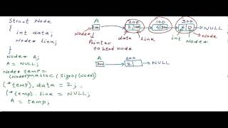 Linked List - Implementation in C/C++