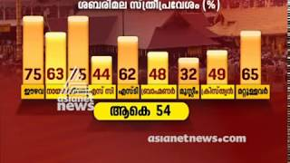 How different cast and religious groups see Sabarimala issue? | Asianet news Election survey