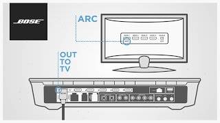 Bose Lifestyle Systems – Using HDMI™ ARC