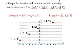 Lesson 22 - Analyzing Continuous, Discontinuous, and Discrete Functions