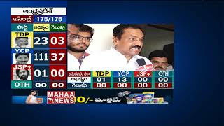 YCP MLC Govinda Reddy about Jagan Win In AP | Election Results 2019 | MAHAA NEWS
