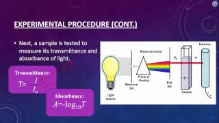 Spectrophotometery and Beer's Law