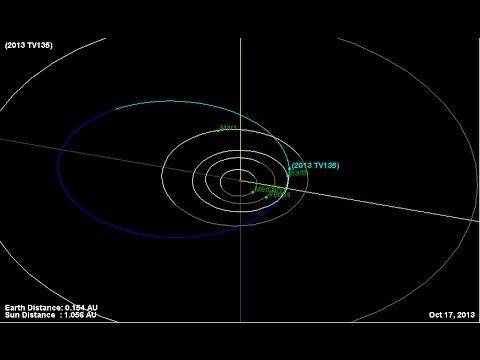 ALERTA asteroide peligroso descubierto - Octubre 2013