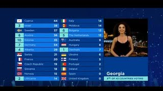 Eurovision 2018 All 12 points. Jury voting