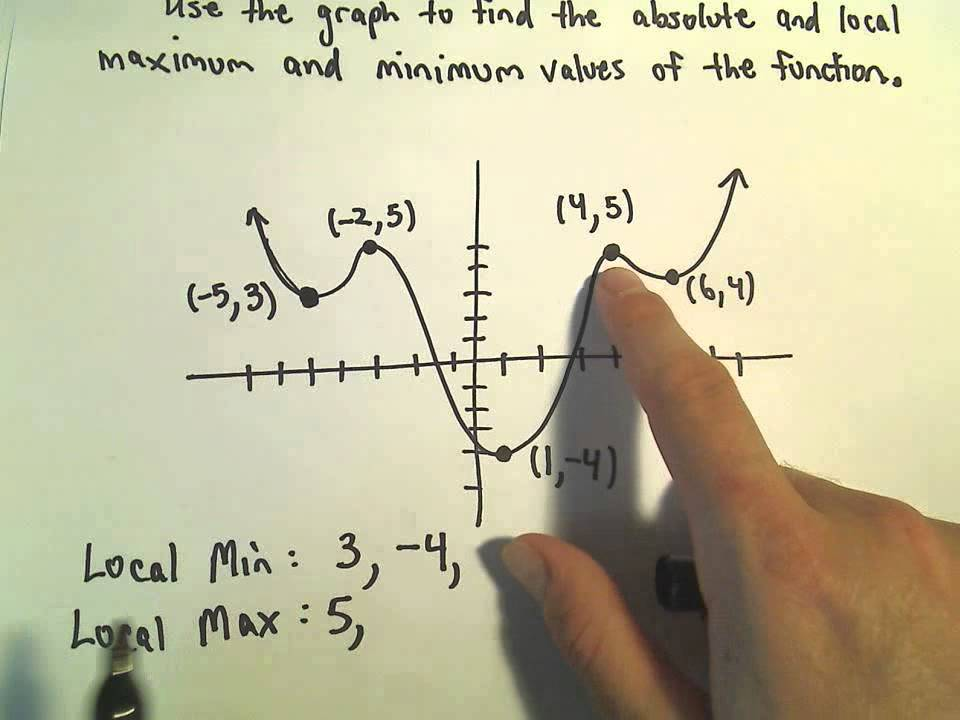Local and Absolute Maximum and Minimum from a Graph - YouTube