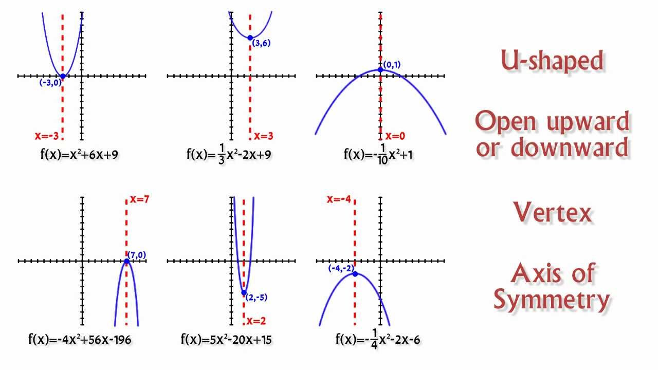 Quadratic Function Examples Graphing Quadratic Functions