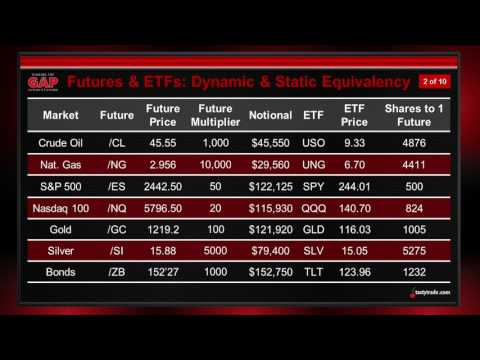 Futures 101: ETF Share Equivalency | Closing the Gap: Futures Edition