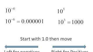 Powers of 10 (Simplifying Math)