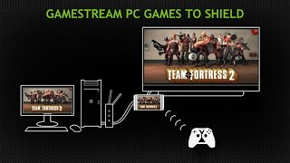 NVIDIA SHIELD Tablet GameStream with Team Fortress 2