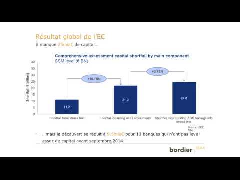 BCE : Evaluation complète des banques