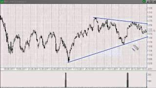 SMARTWEEK: Глобальный бычий сигнал по Евро