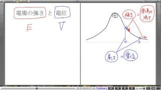 高校物理解説講義:「電位」講義6